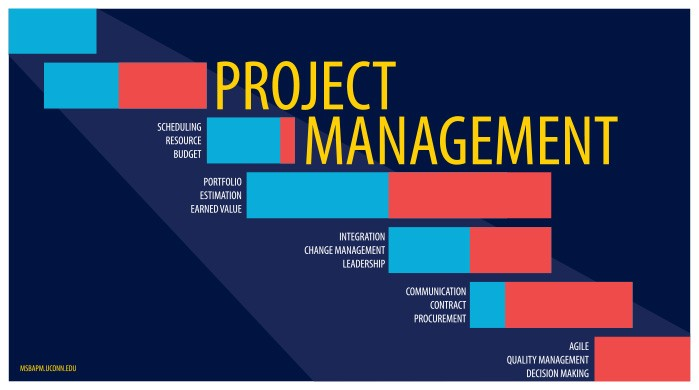 Project Management (keywords)
