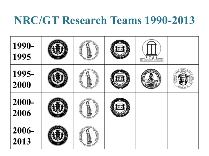 NRCGT_1995-2013_Research_Teams